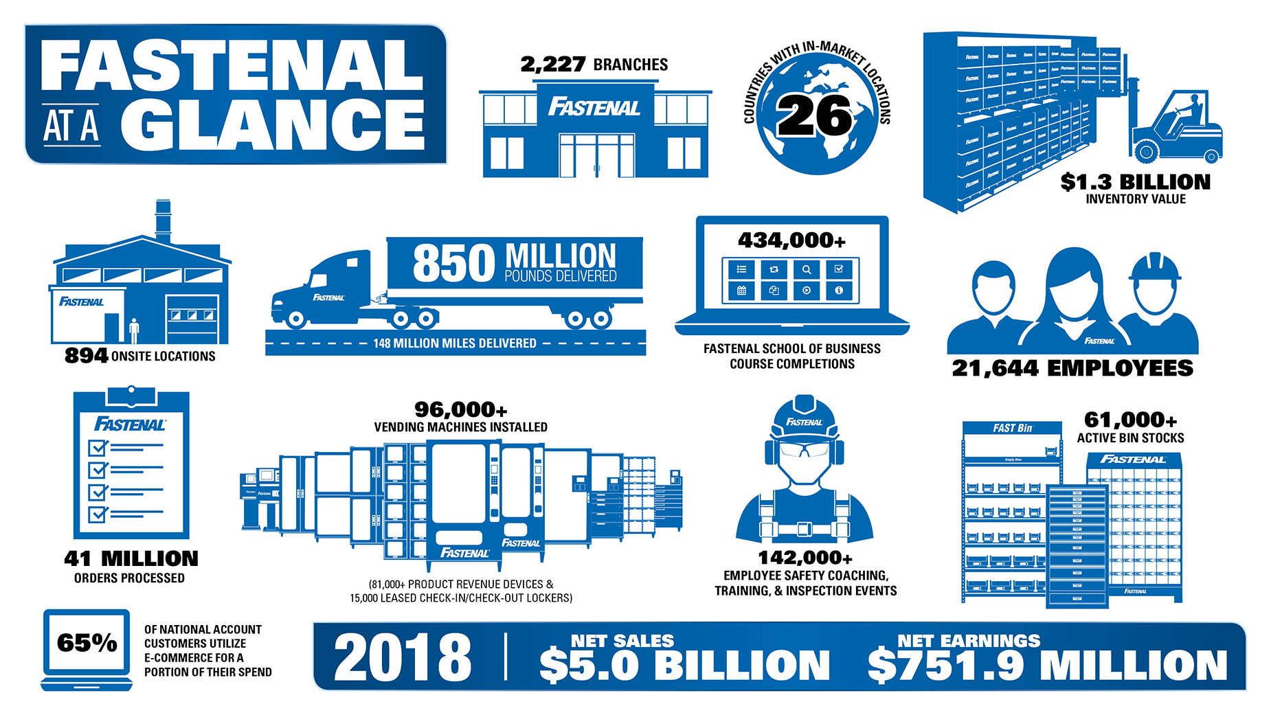 Fastenal At A Glance
